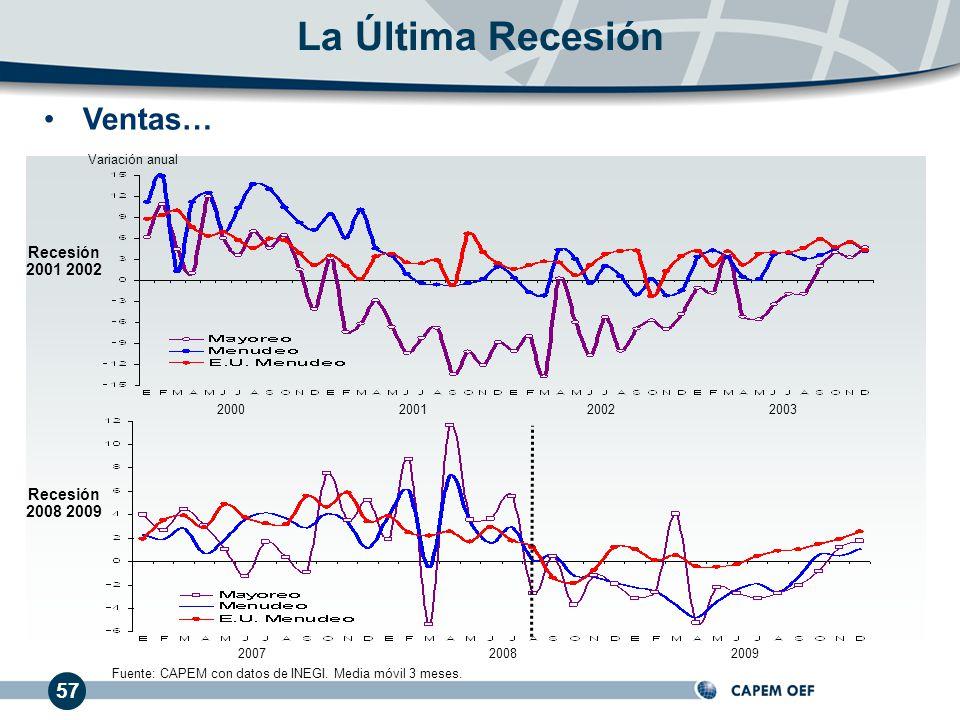 57 Ventas… La Última Recesión 200020012002 200720082009 Recesión 2001 2002 Recesión 2008 2009 Variación anual Fuente: CAPEM con datos de INEGI. Media