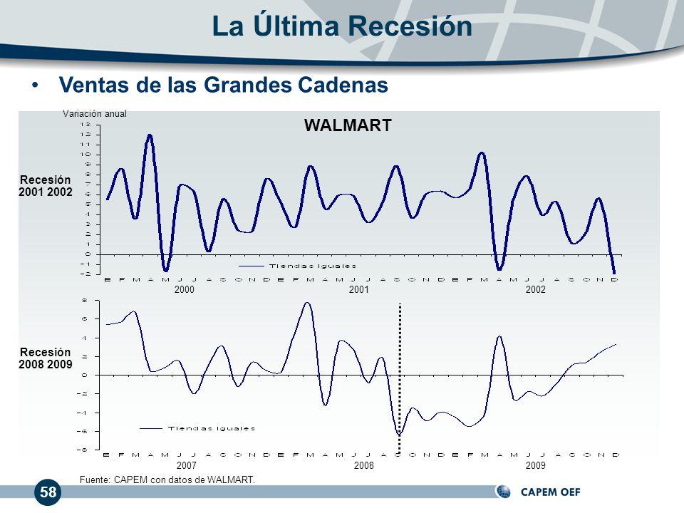 58 Ventas de las Grandes Cadenas La Última Recesión 200020012002 200720082009 Recesión 2001 2002 Recesión 2008 2009 Fuente: CAPEM con datos de WALMART