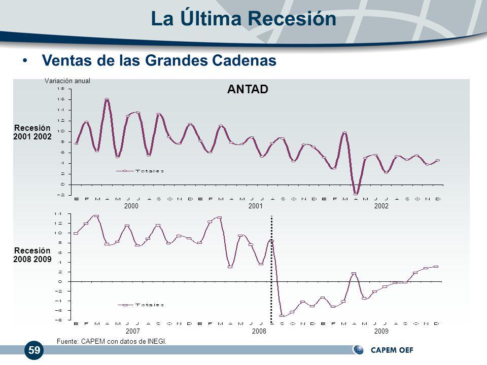 59 Ventas de las Grandes Cadenas La Última Recesión 200020012002 200720082009 Recesión 2001 2002 Recesión 2008 2009 Fuente: CAPEM con datos de INEGI.