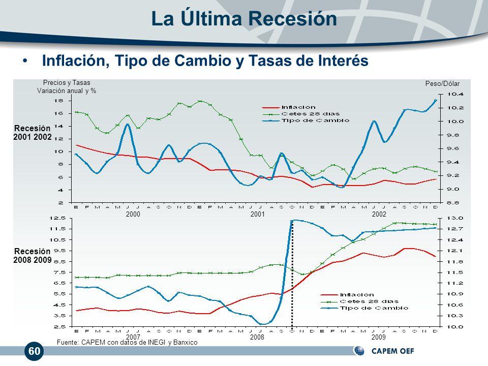 60 Inflación, Tipo de Cambio y Tasas de Interés La Última Recesión Precios y Tasas Variación anual y % 200020012002 Peso/Dólar Fuente: CAPEM con datos