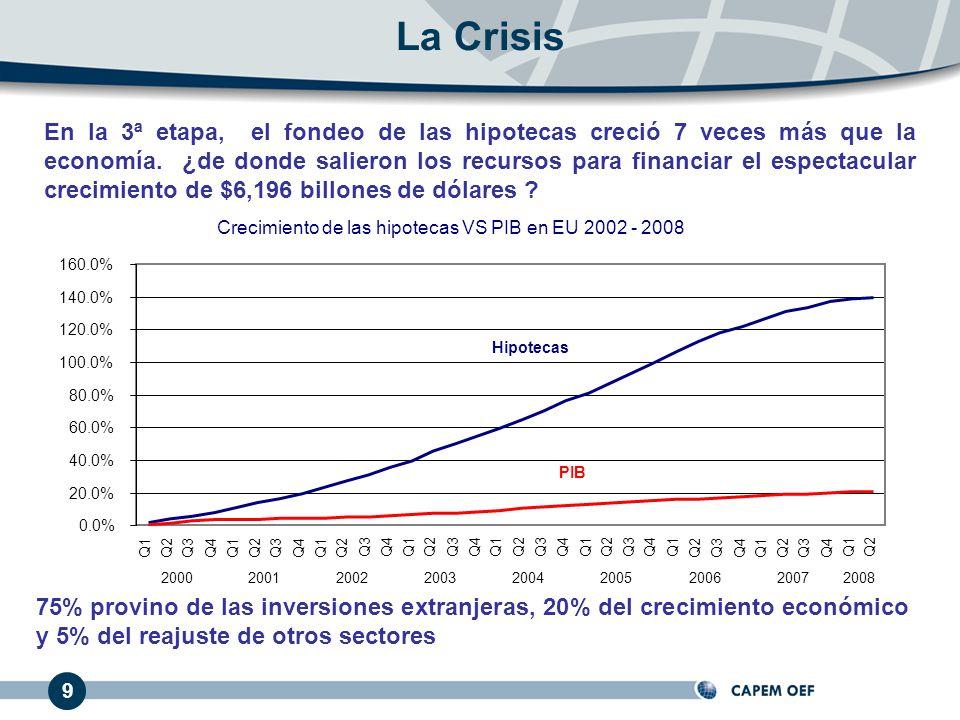 En la 3ª etapa, el fondeo de las hipotecas creció 7 veces más que la economía.