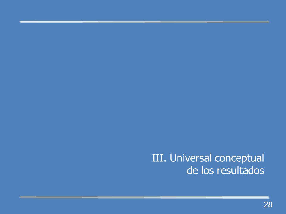 27 II. Política pública Procesos del SNI: 1.Ingreso y reingreso. 2.Permanencia. 3.Pérdida de la distin- ción. SNI: Sistema Nacional de Investigadores