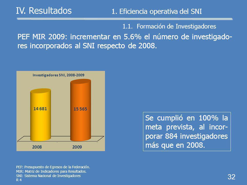 1.Eficiencia operativa del SNI 1.1. Formación de investiga- dores 1.2.