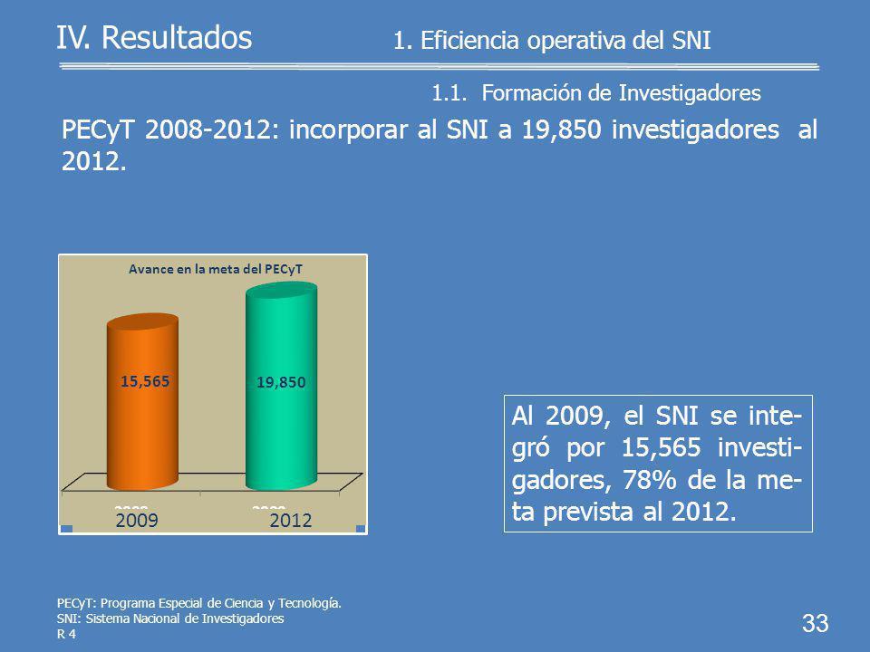 PEF: Presupuesto de Egresos de la Federación. MIR: Matriz de Indicadores para Resultados. SNI: Sistema Nacional de Investigadores R 4 32 Se cumplió en