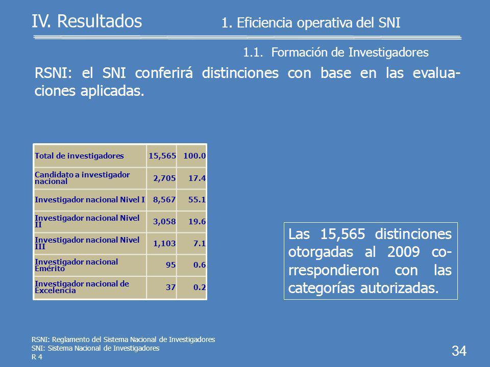 PECyT 2008-2012: incorporar al SNI a 19,850 investigadores al 2012. 33 1.1. Formación de Investigadores 1. Eficiencia operativa del SNI Al 2009, el SN