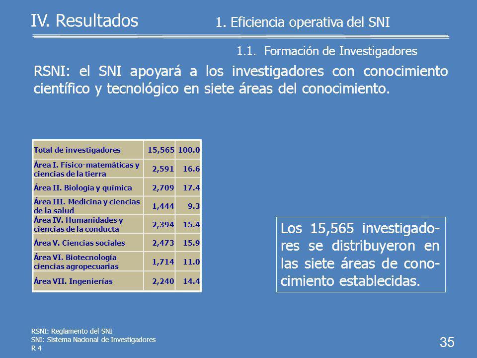Total de investigadores15,565100.0 Candidato a investigador nacional 2,70517.4 Investigador nacional Nivel I8,56755.1 Investigador nacional Nivel II 3,05819.6 Investigador nacional Nivel III 1,1037.1 Investigador nacional Emérito 950.6 Investigador nacional de Excelencia 370.2 34 1.1.