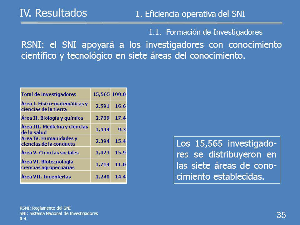 Total de investigadores15,565100.0 Candidato a investigador nacional 2,70517.4 Investigador nacional Nivel I8,56755.1 Investigador nacional Nivel II 3