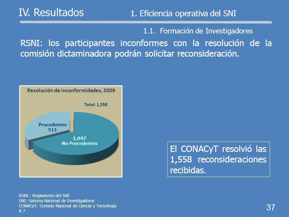 1.1. Formación de Investigadores 1. Eficiencia operativa del SNI 36 IV.