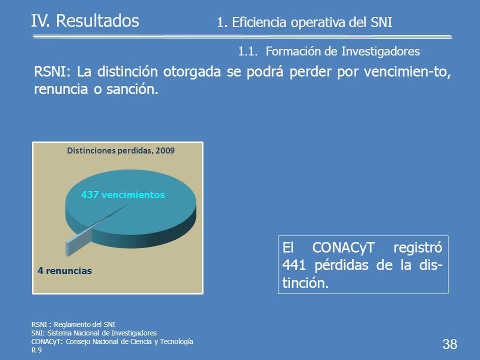 37 1.1. Formación de Investigadores 1. Eficiencia operativa del SNI IV. Resultados Procedentes 511 1,047 No Procedentes El CONACyT resolvió las 1,558