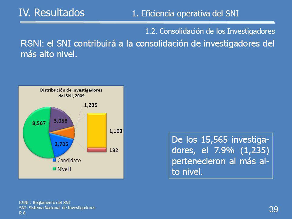 437 vencimientos 4 renuncias 38 IV. Resultados El CONACyT registró 441 pérdidas de la dis- tinción. RSNI: La distinción otorgada se podrá perder por v