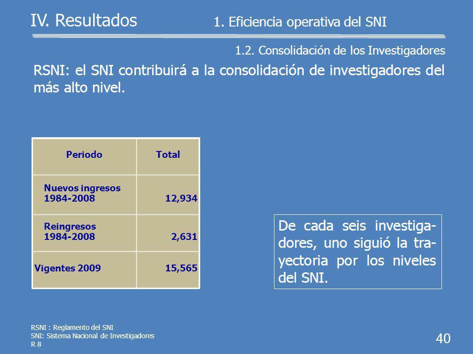 IV. Resultados De los 15,565 investiga- dores, el 7.9% (1,235) pertenecieron al más al- to nivel. 39 RSNI: el SNI contribuirá a la consolidación de in