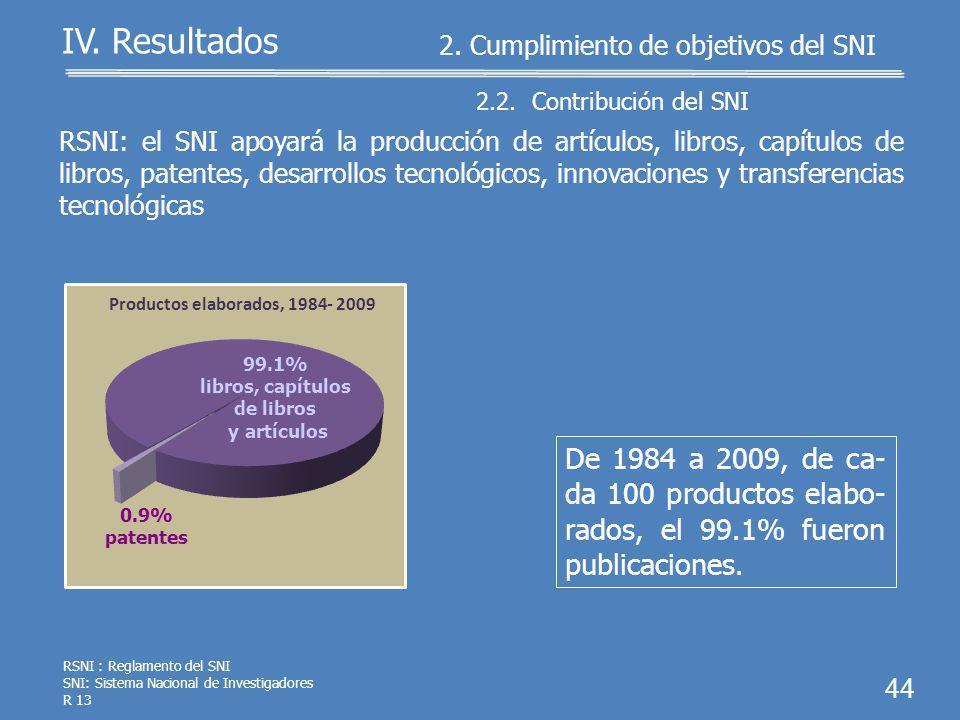 MML Matriz de Marco Lógico MIR: Matriz de Indicadores de Resultados SNI: Sistema Nacional de Investigadores R 12 43 IV. Resultados 2.1. Cumplimiento d