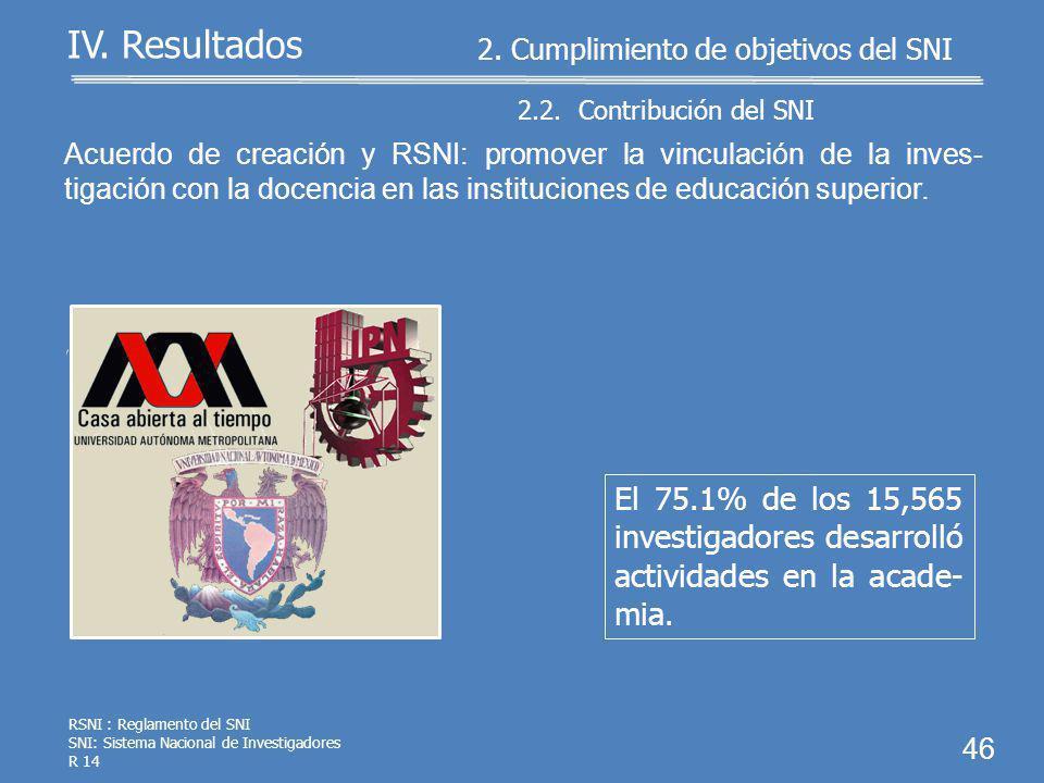45 IV. Resultados RSNI: el SNI apoyará la producción de artículos, libros, capítulos de libros, patentes, desarrollos tecnológicos, innovaciones y tra