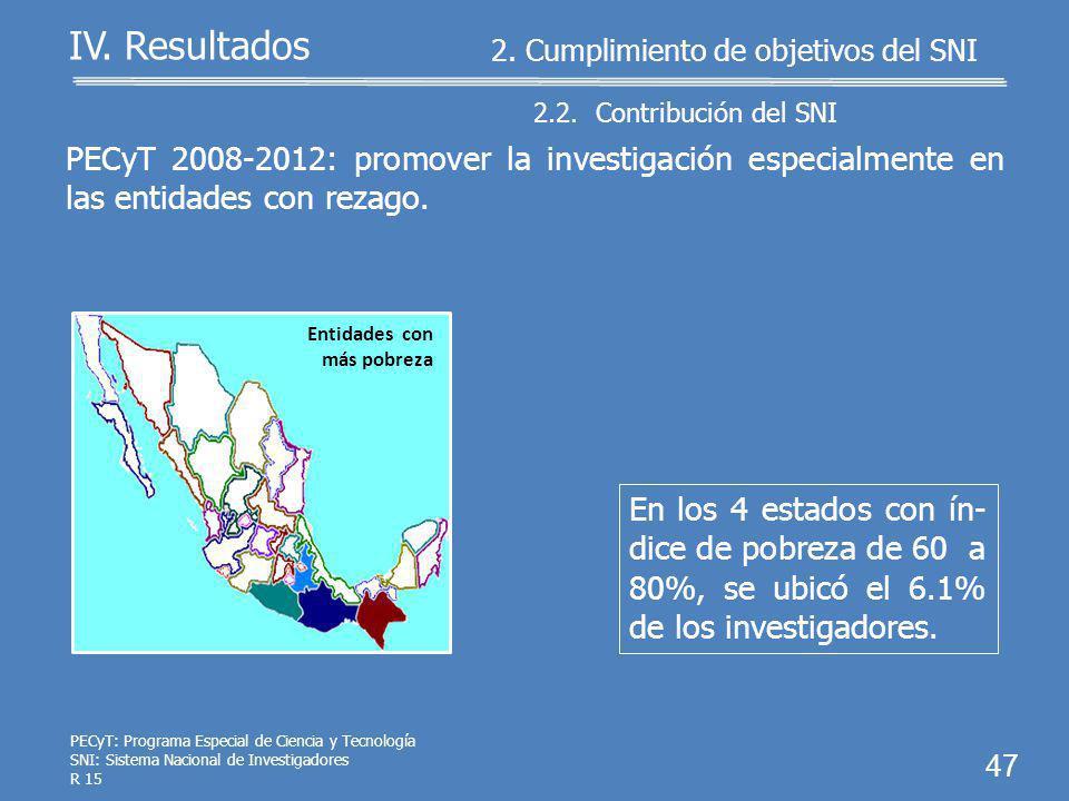46 IV. Resultados El 75.1% de los 15,565 investigadores desarrolló actividades en la acade- mia.