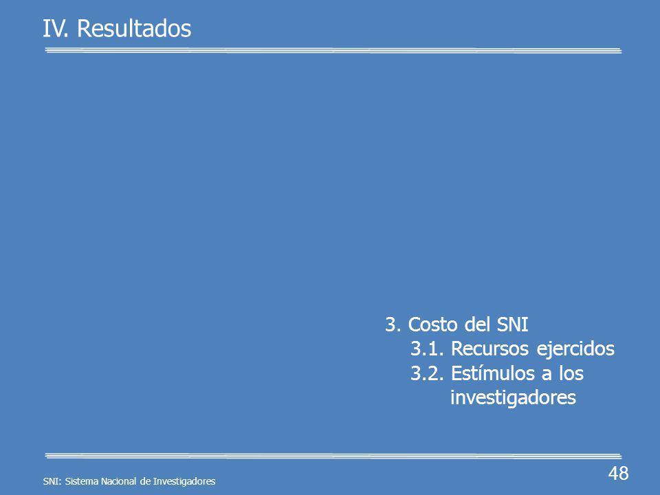 47 IV. Resultados PECyT 2008-2012: promover la investigación especialmente en las entidades con rezago. En los 4 estados con ín- dice de pobreza de 60
