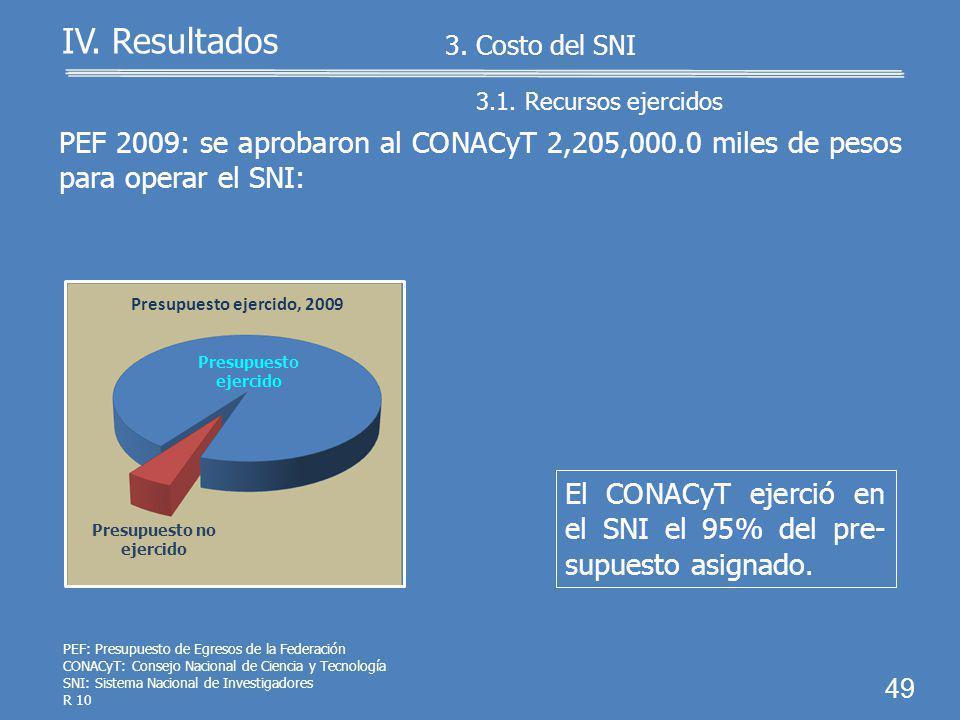 3. Costo del SNI 3.1. Recursos ejercidos 3.2. Estímulos a los investigadores 48 IV. Resultados SNI: Sistema Nacional de Investigadores