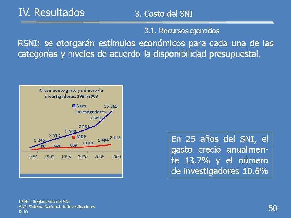 3.1. Recursos ejercidos 49 IV. Resultados 3. Costo del SNI PEF 2009: se aprobaron al CONACyT 2,205,000.0 miles de pesos para operar el SNI: El CONACyT