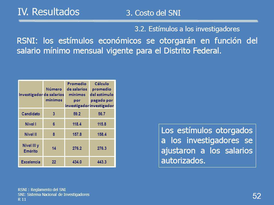 51 IV. Resultados 3.1. Recursos ejercidos 3. Costo del SNI RSNI: los investigadores nacionales nivel III y eméritos recibirán estímulos adicionales po