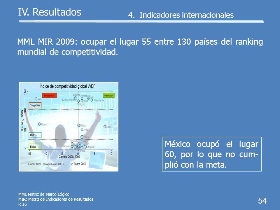 4. Indicadores internacionales 53 IV. Resultados