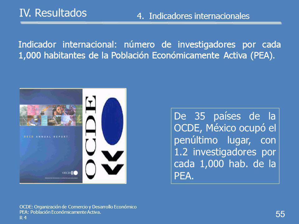 4. Indicadores internacionales 54 IV. Resultados MML MIR 2009: ocupar el lugar 55 entre 130 países del ranking mundial de competitividad. México ocupó