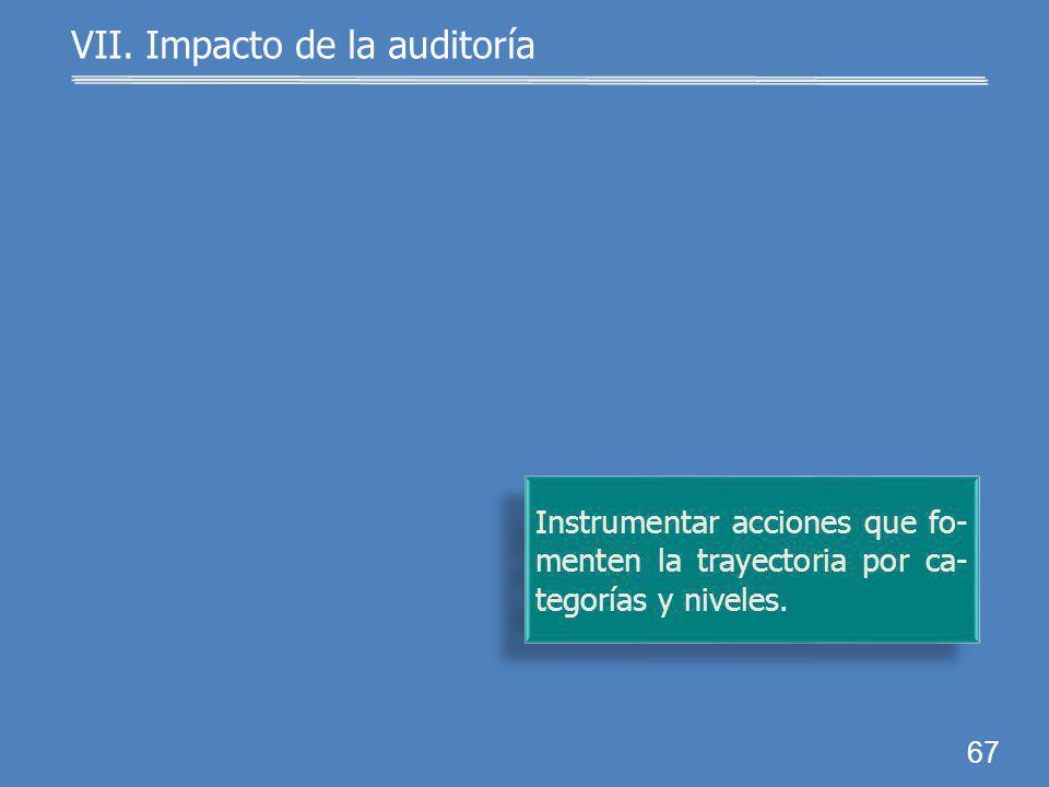 66 Señalar en los dictámenes los criterios que determinaron el ingreso de los investigadores. VII. Impacto de la auditoría