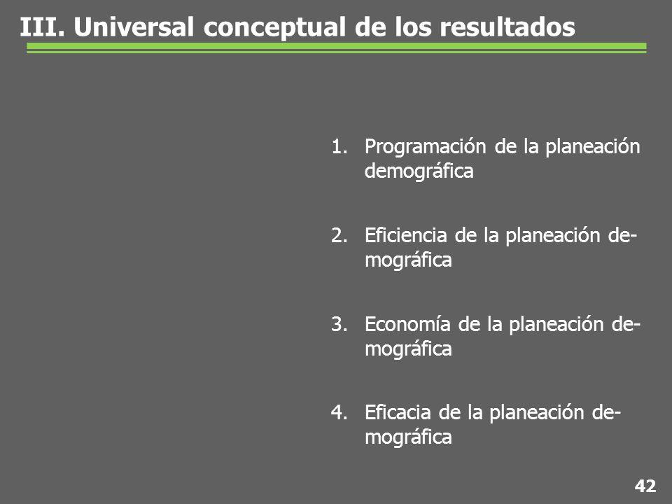 1.Programación de la planeación demográfica 2.Eficiencia de la planeación de- mográfica 3.Economía de la planeación de- mográfica 4.Eficacia de la planeación de- mográfica III.