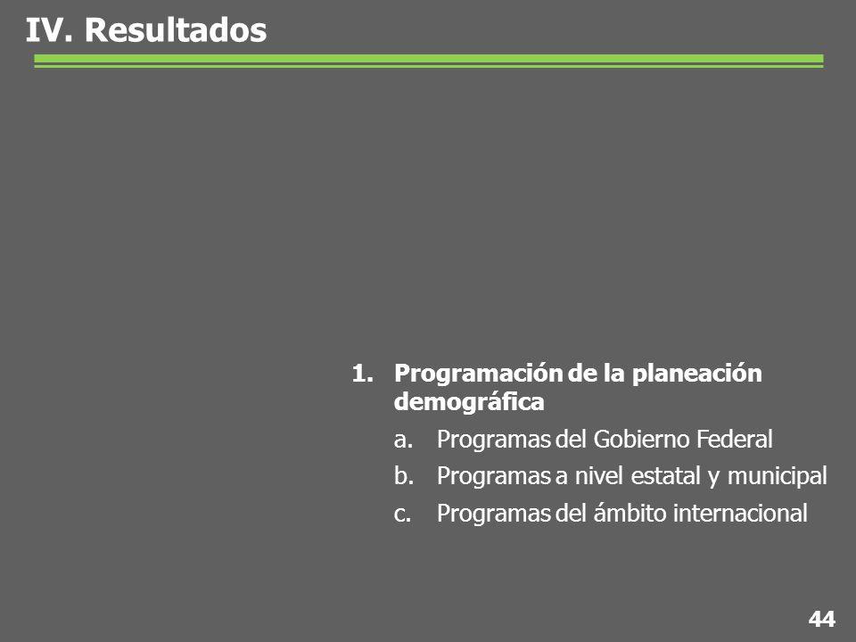 IV. Resultados 1.Programación de la planeación demográfica a.Programas del Gobierno Federal b.Programas a nivel estatal y municipal c.Programas del ám
