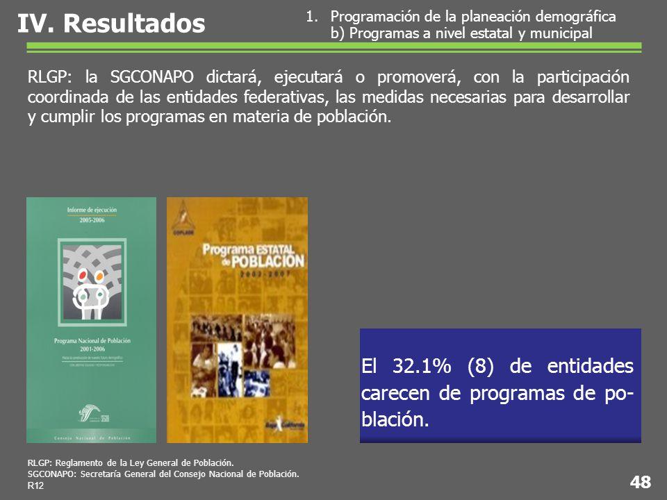 El 32.1% (8) de entidades carecen de programas de po- blación.