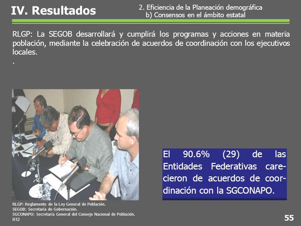 El 90.6% (29) de las Entidades Federativas care- cieron de acuerdos de coor- dinación con la SGCONAPO.
