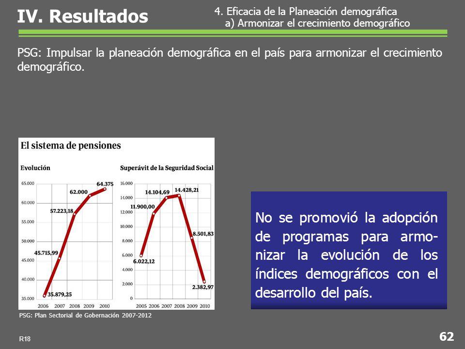 No se promovió la adopción de programas para armo- nizar la evolución de los índices demográficos con el desarrollo del país.