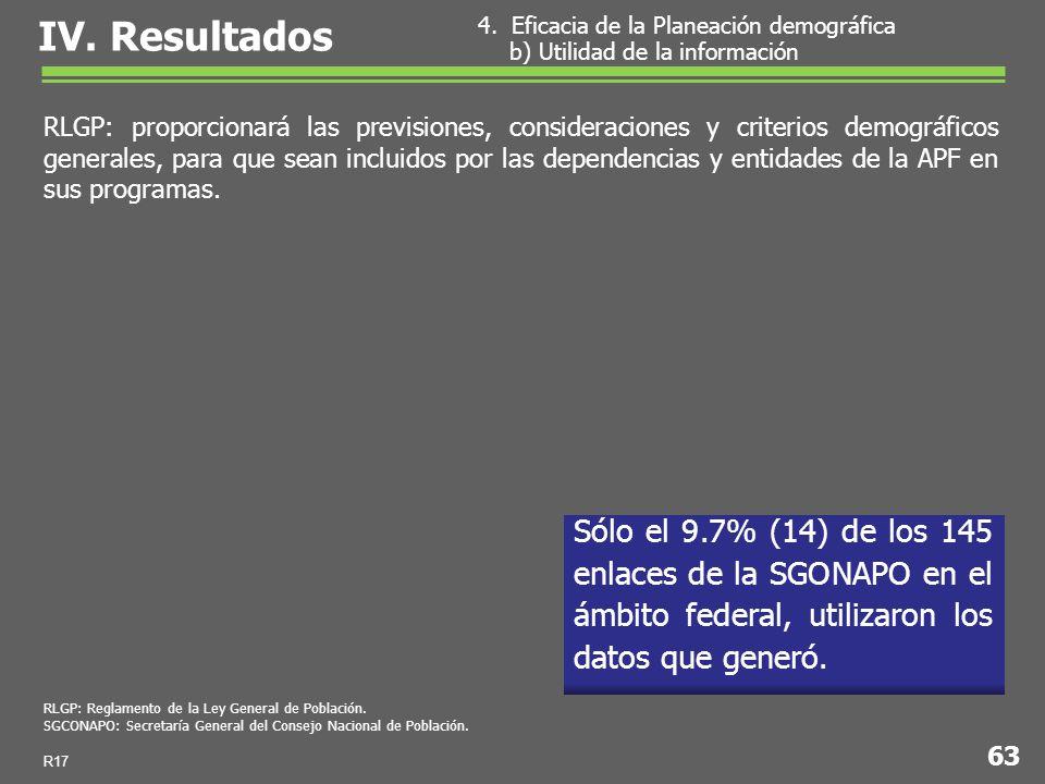 Sólo el 9.7% (14) de los 145 enlaces de la SGONAPO en el ámbito federal, utilizaron los datos que generó.