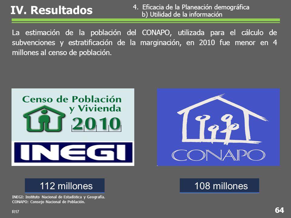 La estimación de la población del CONAPO, utilizada para el cálculo de subvenciones y estratificación de la marginación, en 2010 fue menor en 4 millones al censo de población.