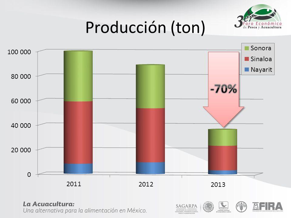 Producción (ton)