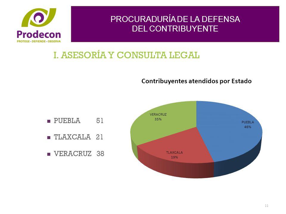 PROCURADURÍA DE LA DEFENSA DEL CONTRIBUYENTE I. ASESORÍA Y CONSULTA LEGAL PUEBLA 51 TLAXCALA 21 VERACRUZ 38 11