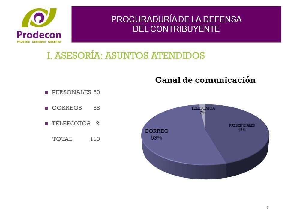 PROCURADURÍA DE LA DEFENSA DEL CONTRIBUYENTE I. ASESORÍA: ASUNTOS ATENDIDOS PERSONALES 50 CORREOS 58 TELEFONICA 2 TOTAL 110 9
