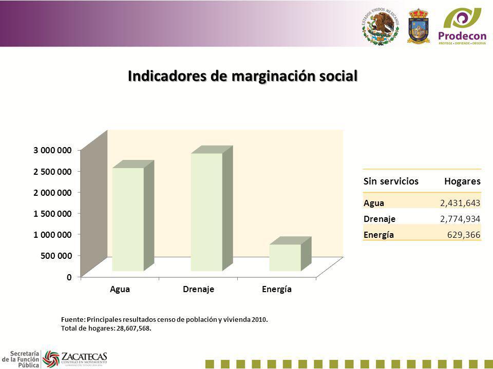 Indicadores de marginación social Fuente: Principales resultados censo de población y vivienda 2010. Total de hogares: 28,607,568. Sin serviciosHogare