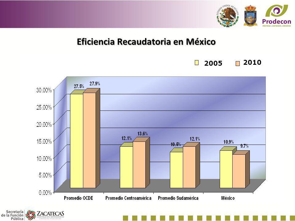 Eficiencia Recaudatoria en México 2010 2005