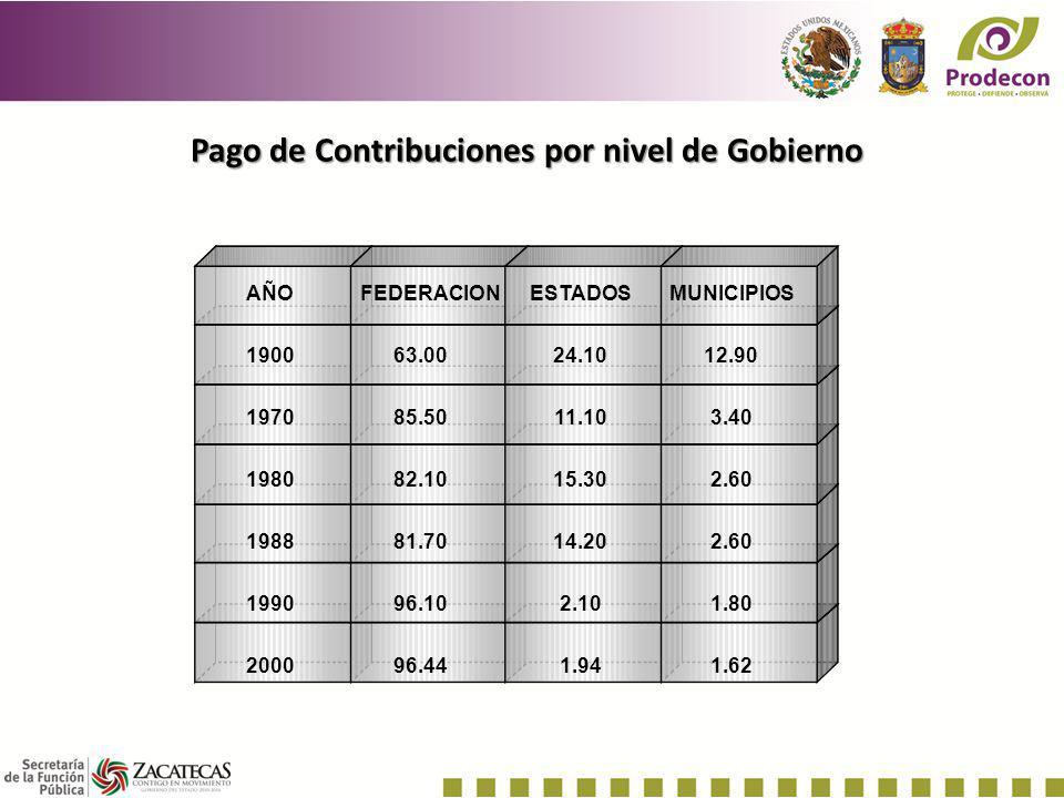 Pago de Contribuciones por nivel de Gobierno AÑOFEDERACIONESTADOSMUNICIPIOS 190063.0024.1012.90 197085.5011.103.40 198082.1015.302.60 198881.7014.202.