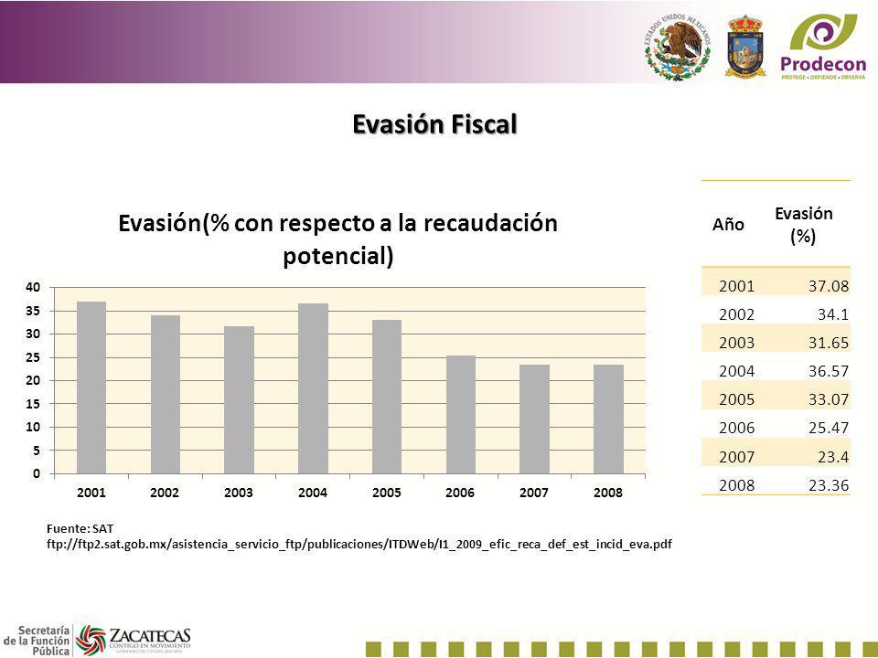 Evasión Fiscal Fuente: SAT ftp://ftp2.sat.gob.mx/asistencia_servicio_ftp/publicaciones/ITDWeb/I1_2009_efic_reca_def_est_incid_eva.pdf Año Evasión (%)
