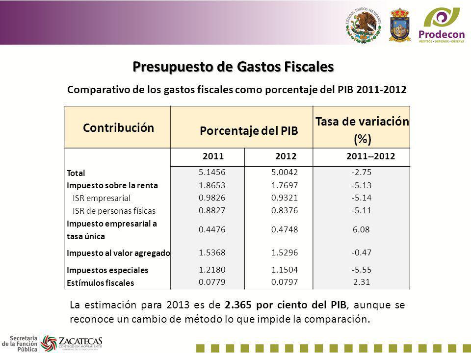 Presupuesto de Gastos Fiscales Contribución Porcentaje del PIB Tasa de variación (%) 201120122011--2012 TotalTotal 5.14565.0042-2.75-2.75 Impuesto sob