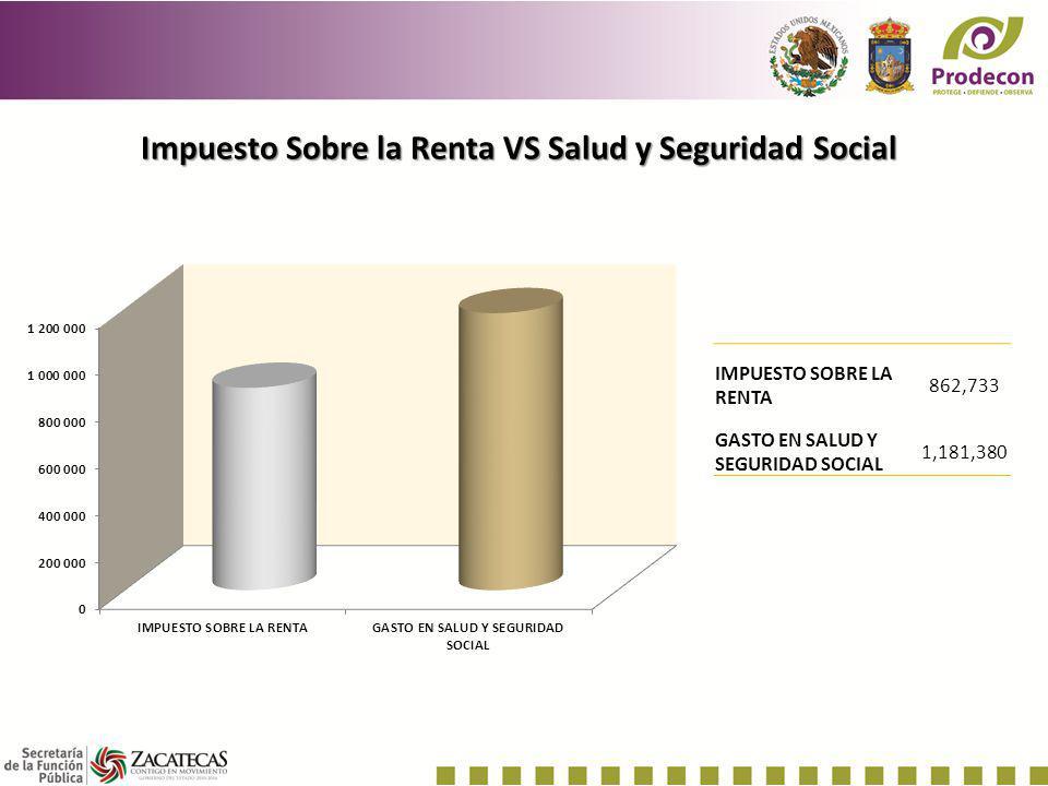 Impuesto Sobre la Renta VS Salud y Seguridad Social IMPUESTO SOBRE LA RENTA 862,733 GASTO EN SALUD Y SEGURIDAD SOCIAL 1,181,380