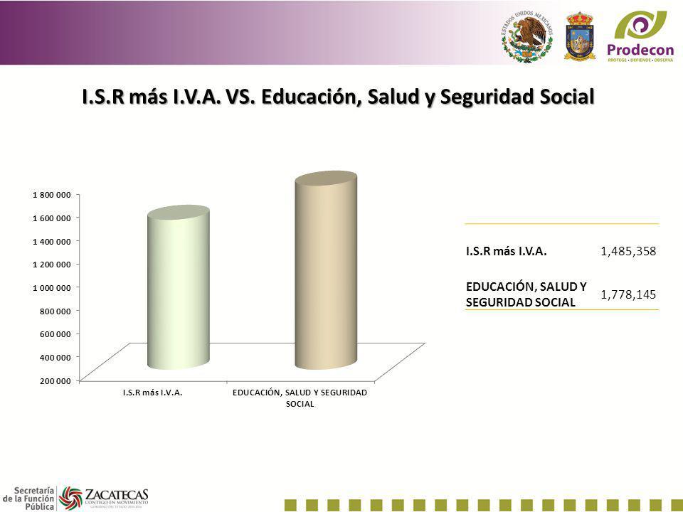 I.S.R más I.V.A. VS. Educación, Salud y Seguridad Social I.S.R más I.V.A.1,485,358 EDUCACIÓN, SALUD Y SEGURIDAD SOCIAL 1,778,145