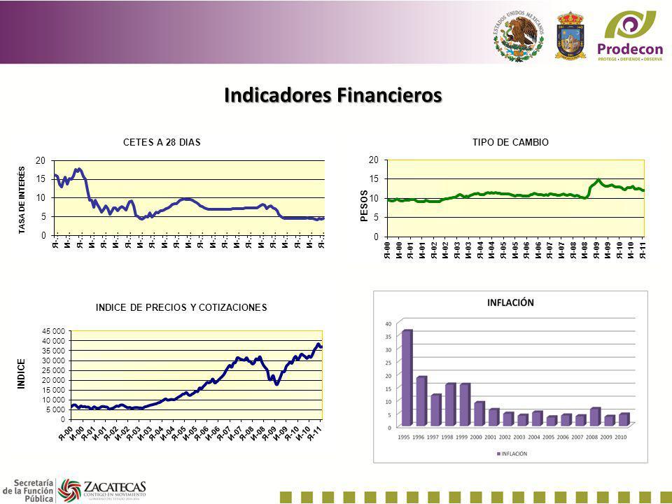 Índice de Pobreza en México Fuente: CONEVAL www.coneval.gob.mx/