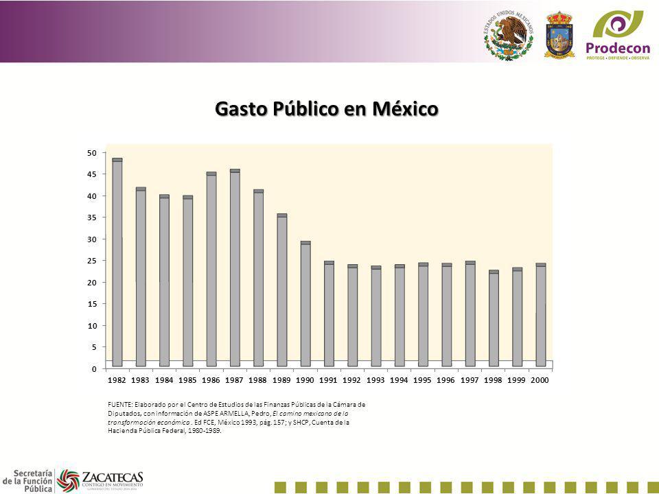 Gasto Público en México FUENTE: Elaborado por el Centro de Estudios de las Finanzas Públicas de la Cámara de Diputados, con información de ASPE ARMELL
