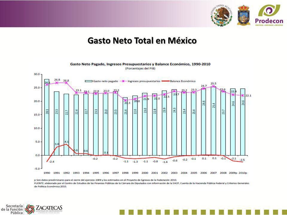 Gasto Neto Total en México