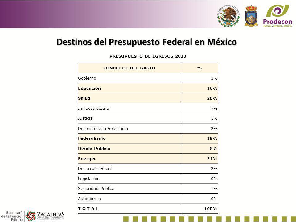 Destinos del Presupuesto Federal en México PRESUPUESTO DE EGRESOS 2013 CONCEPTO DEL GASTO% Gobierno3% Educación16% Salud20% Infraestructura7% Justicia
