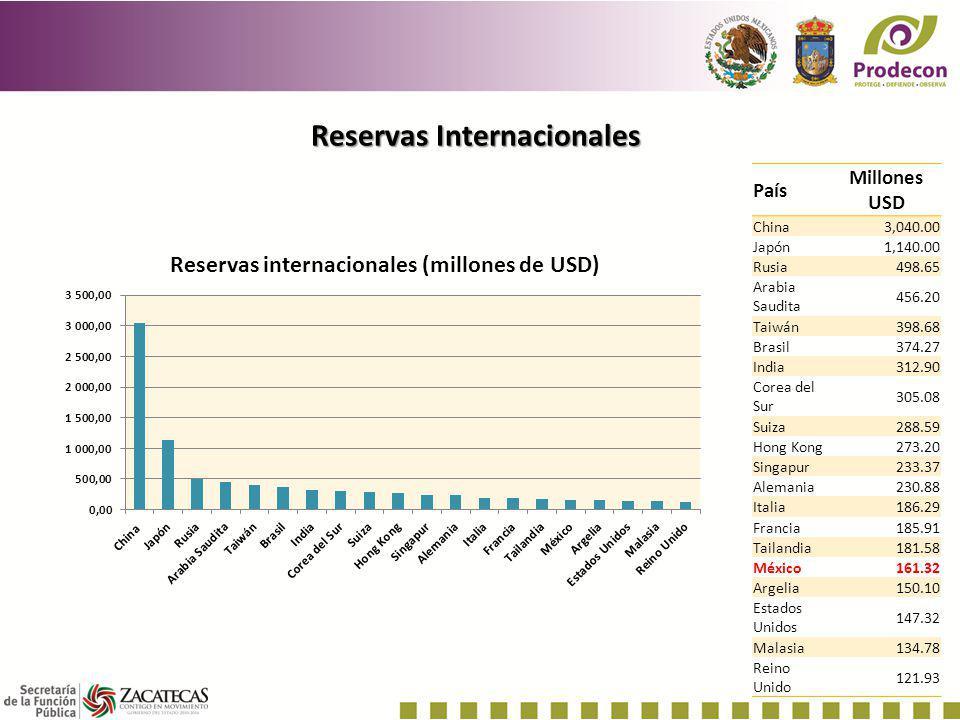 Reservas Internacionales País Millones USD China 3,040.00 Japón 1,140.00 Rusia 498.65 Arabia Saudita 456.20 Taiwán398.68 Brasil 374.27 India 312.90 Co