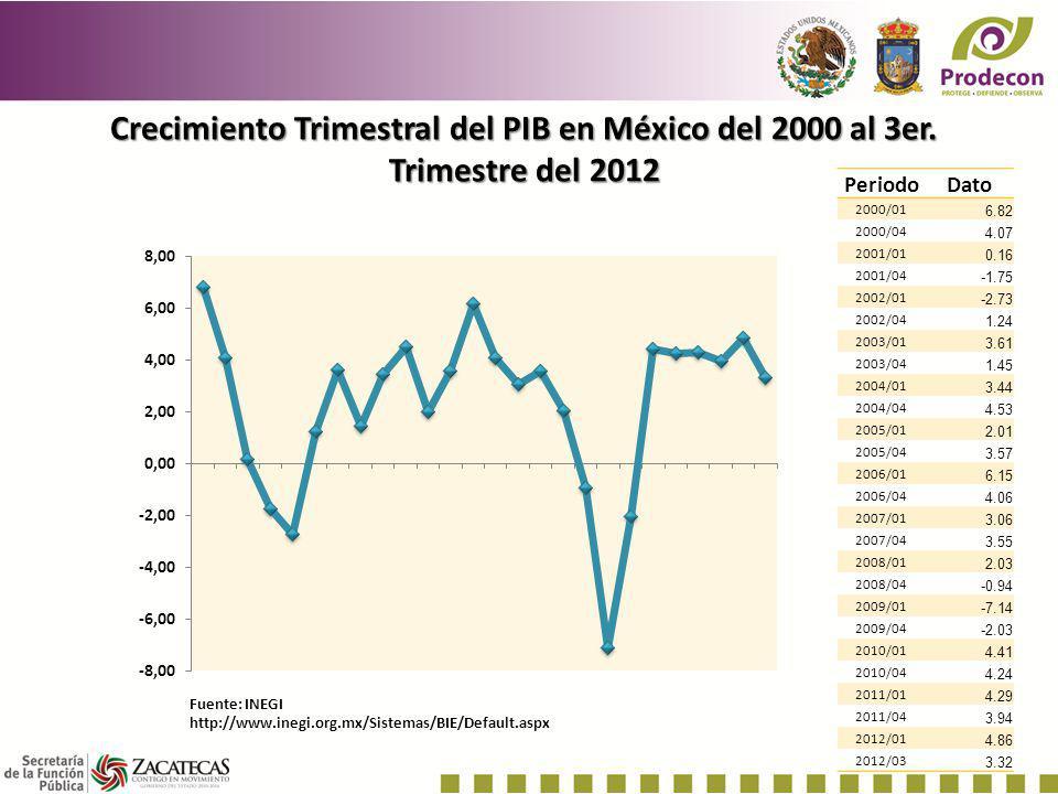 Crecimiento Trimestral del PIB en México del 2000 al 3er. Trimestre del 2012 PeriodoDato 2000/01 6.82 2000/04 4.07 2001/01 0.16 2001/04 -1.75 2002/01