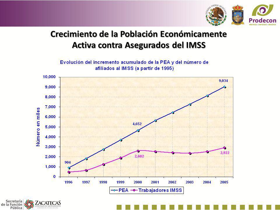 Impuesto Sobre la Renta VS Gasto Educativo IMPUESTO SOBRE LA RENTA 862,733 GASTO EDUCATIVO596,764
