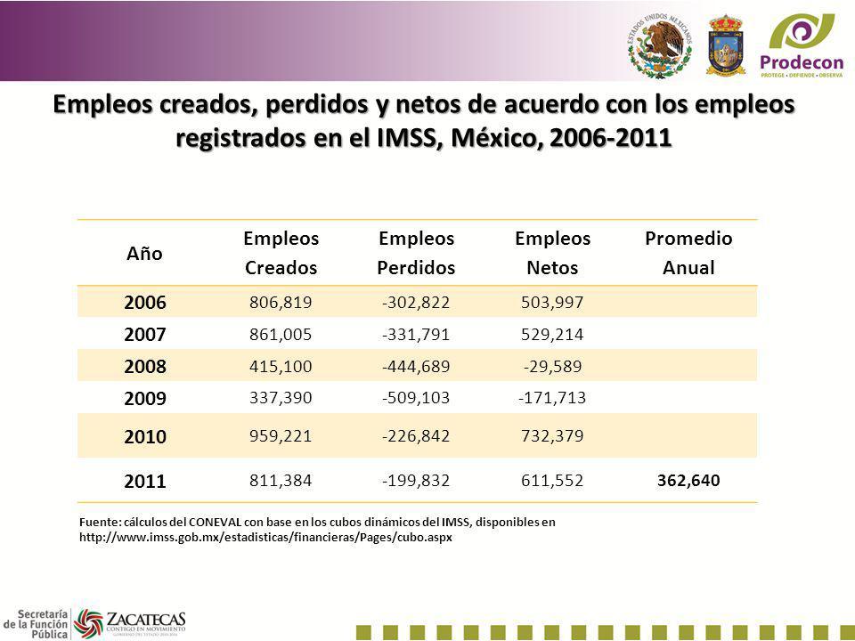 Empleos creados, perdidos y netos de acuerdo con los empleos registrados en el IMSS, México, 2006-2011 Año Empleos Creados Empleos Perdidos Empleos Ne